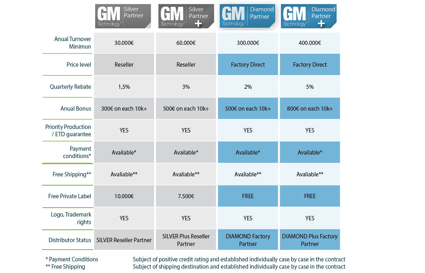 GM Technology introduces two new partner program levels to its highly succesful partner program